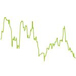 wikifolio-Chart: Digital Frontier - Battery