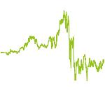 wikifolio-Chart: InvestierenNachMeinenAnsätzen