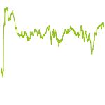 wikifolio-Chart: Core-Sattelite-Star-Portfolio