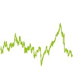 wikifolio-Chart: AAA-ALPHA-MOMENTUMPLUSCOMTECH