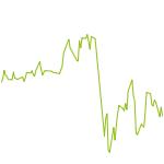 wikifolio-Chart: Ein Dach: diversifizierter ETF