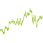 wikifolio-Chart: MHEQ Satellite Biotech