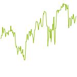 wikifolio-Chart: iLoveTradingDE Aktien USA
