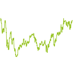 wikifolio-Chart: FTSE100 Top 10 Momentum