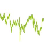wikifolio-Chart: Premium first