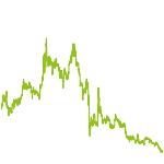 wikifolio-Chart: Trendfolge...Clever vermehren