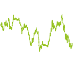 wikifolio-Chart: Value Fex Oli and Biotech