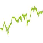 wikifolio-Chart: Rebalancing Value Antizyklisch