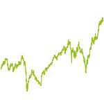 wikifolio-Chart: Underperformer ETF-Werte