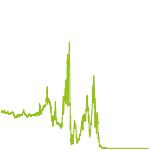 wikifolio-Chart: Meine MDAX-Werte