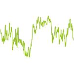 wikifolio-Chart: USADVANTAGE
