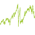 wikifolio-Chart: 100SharesOfMike