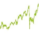 wikifolio-Chart: blue wave - GROWTH CHAMPIONS