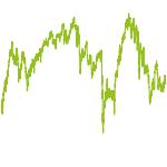 wikifolio-Chart: Asset-Mix plus