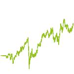wikifolio-Chart: KOWIKA.LI
