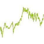 wikifolio-Chart: Luna0118