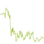 wikifolio-Chart: Vermögensaufbau Tradingstrategie