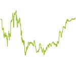 wikifolio-Chart: Stocktrader
