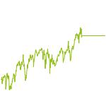 wikifolio-Chart: Langfristige Trends Defensiv