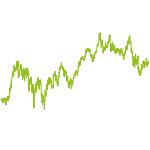 wikifolio-Chart: Best of MDAX/TecDAX