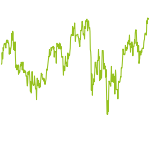 wikifolio-Chart: Investieren nach Tom Russo
