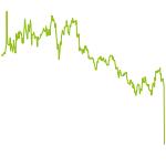 wikifolio-Chart: Aeson Capital High Return Equity