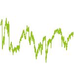 wikifolio-Chart: Dax 30 Handelskonto