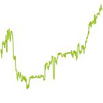wikifolio-Chart: Active Hedge Managed Misch Portf