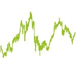 wikifolio-Chart: Ihr Bankberater bekommt das kalte Grauen