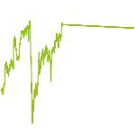 wikifolio-Chart: RSL auf DAX mit Boost