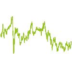 wikifolio-Chart: ATHUMA 10K Marathon