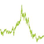 wikifolio-Chart: Digital Future Hot Stocks