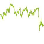 wikifolio-Chart: IVP Invest Dividend