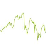 wikifolio-Chart: Smart Selektor - Deutsche Aktien