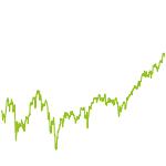 wikifolio-Chart: ZC - Nachhaltiger Aktienerfolg