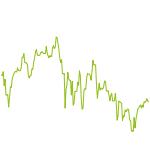 wikifolio-Chart: Wikinger Invest