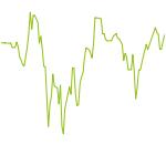 wikifolio-Chart: Maximal Investiertes Kapital