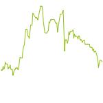 wikifolio-Chart: Twitter100