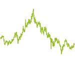 wikifolio-Chart: China-Tech