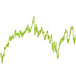 wikifolio-Chart: Domke   Globalometer