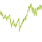 wikifolio-Chart: Schweizer Qualitätsaktien (EUR)