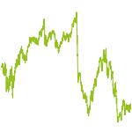 wikifolio-Chart: Basis-Invest konservativ