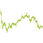 wikifolio-Chart: Deutsche Trendstarke Aktien
