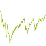 wikifolio-Chart: ZEN MASTERS