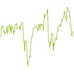 wikifolio-Chart: Agile Asset Rotation