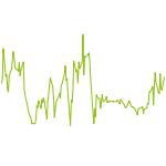 wikifolio-Chart: Lehne Trendfolge Trade der Woche