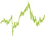 wikifolio-Chart: MS Investment Folio