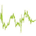 wikifolio-Chart: performance alpha