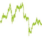 wikifolio-Chart: GRAHAM-1