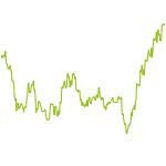 wikifolio-Chart: Alpha mit Gold- und Silber-Minen